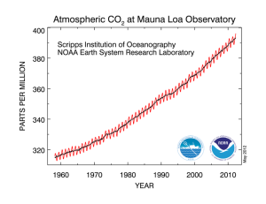 NOAA Carbon Dioxide Accumulation Chart