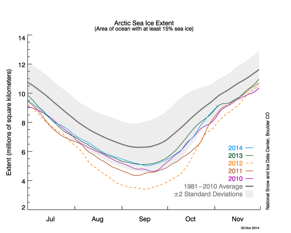 Arctic Sea Ice Min 2014