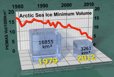 Sea Ice Volume--Robinson
