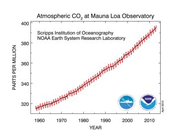 NOAA CO2 Record at Mauna Loa