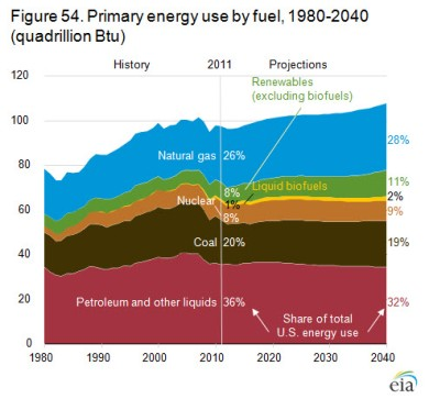 EIA Energy Use