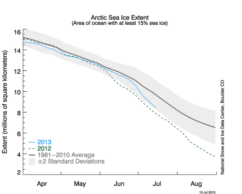 Arctic Sea Ice Jul 2013