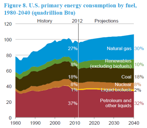 EIA Annual energy Outlook 2014, Early Release, page 11